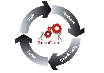 Spracovanie skenov a Workflow
